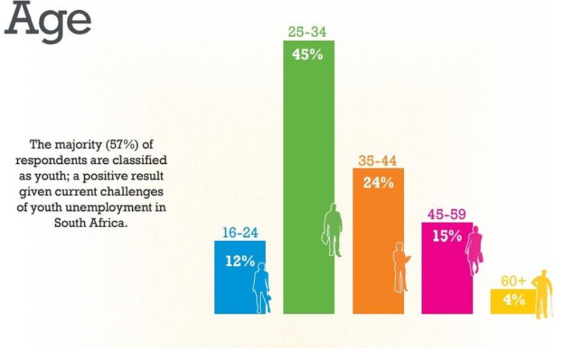 state of entrepreneurship survey age