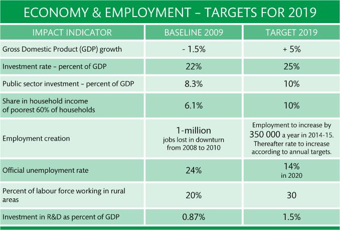 04 economy targets