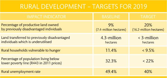 07 rural targets