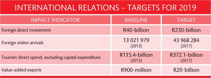 11 international targets